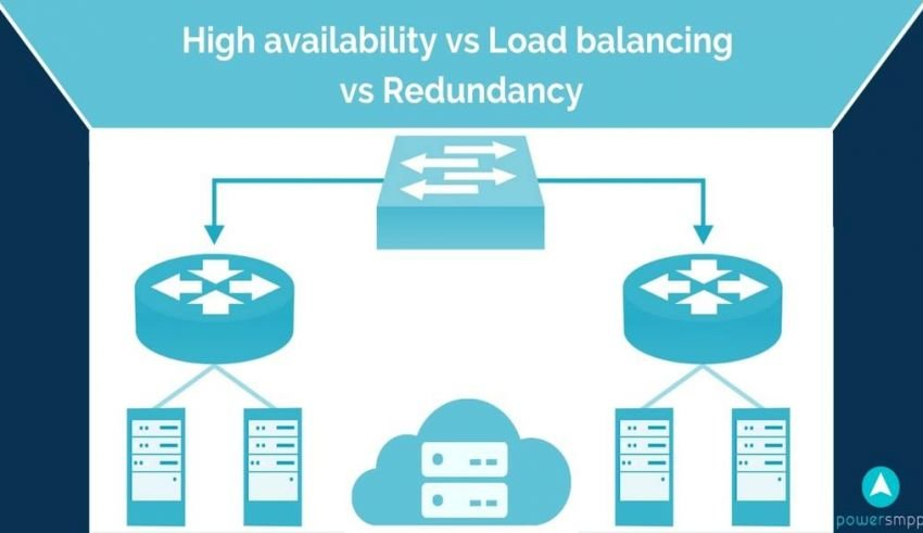 High_availability_vs_Load_balancing_vs_redundancy_in_messaging_application_SMPP_1024x586
