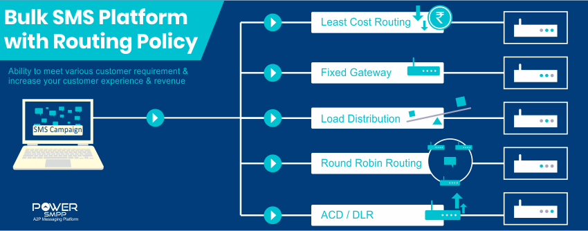 Role of Routing in SMPP Which routing logic your SMS services require
